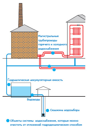 Очистка систем водоснабжения1