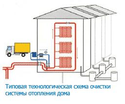 очитстка систем канализации частных домов