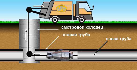 Ремонт трубопровода бестраншейными методами(Картинка 1)