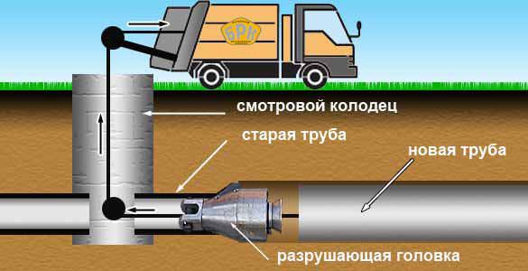 Ремонт трубопровода бестраншейными методами(Картинка 2)